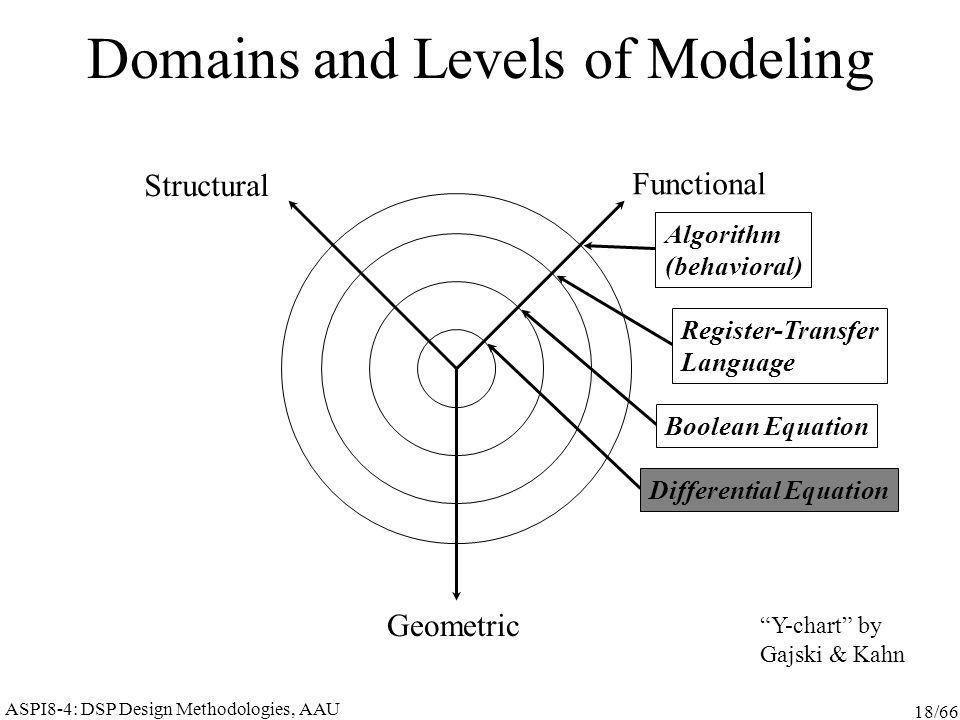 ASPI8-4: DSP Design Methodologies, AAU 18/66 Domains and Levels of Modeling Functional Structural Geometric Algorithm (behavioral) Register-Transfer Language Boolean Equation Differential Equation Y-chart by Gajski & Kahn
