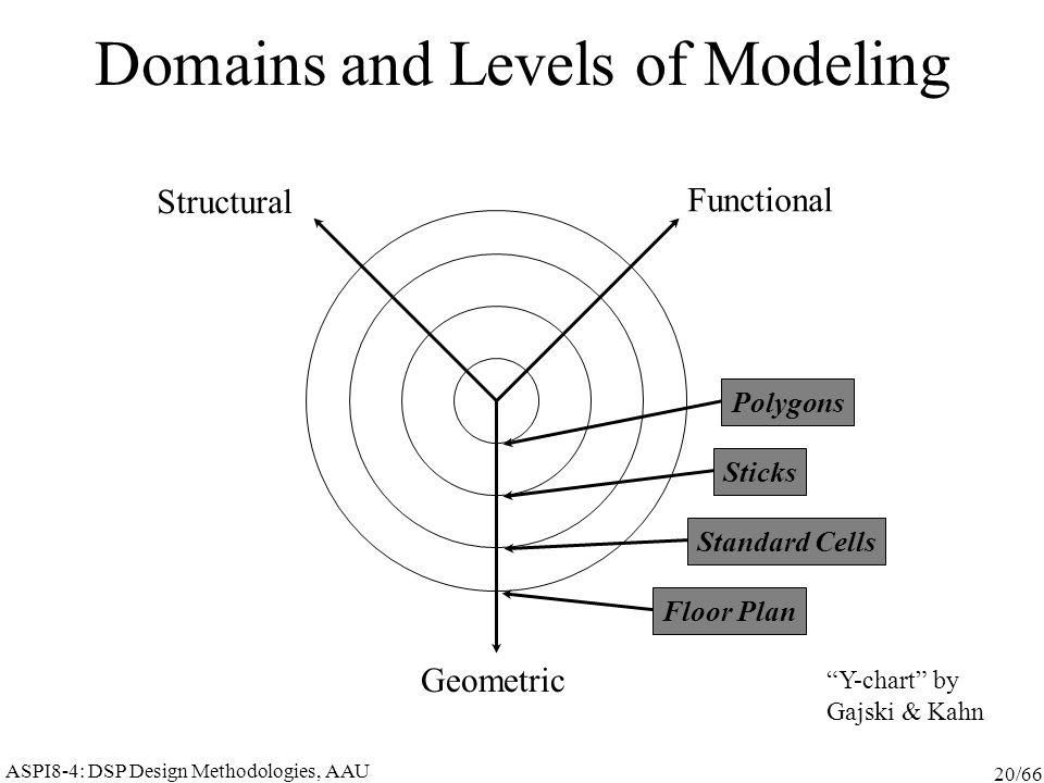 ASPI8-4: DSP Design Methodologies, AAU 20/66 Domains and Levels of Modeling Functional Structural Geometric Y-chart by Gajski & Kahn Polygons Sticks Standard Cells Floor Plan