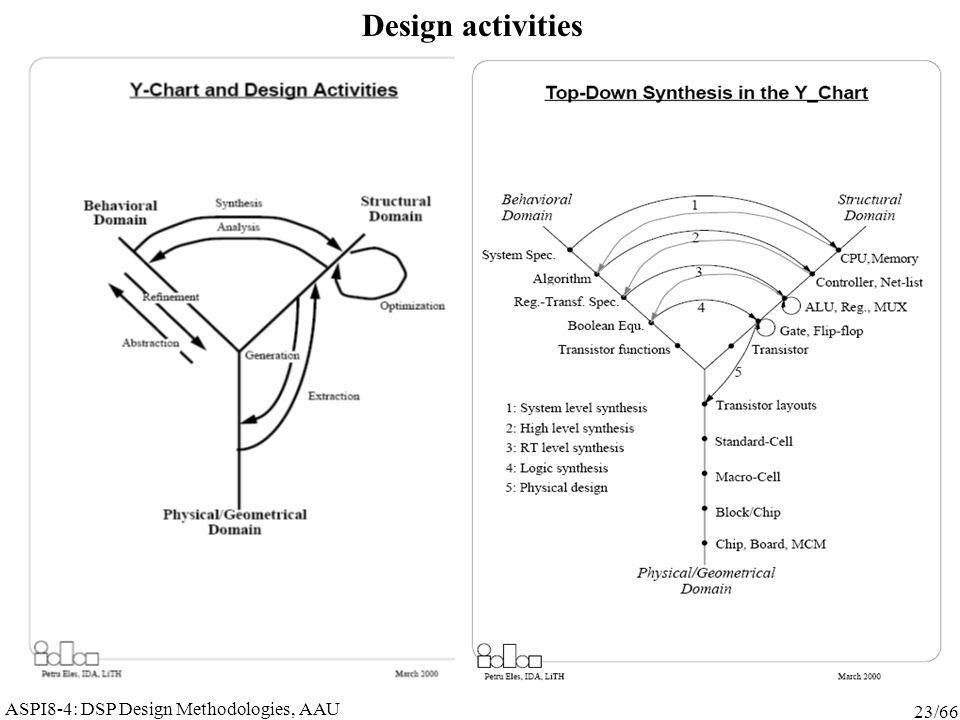 ASPI8-4: DSP Design Methodologies, AAU 23/66 Design activities