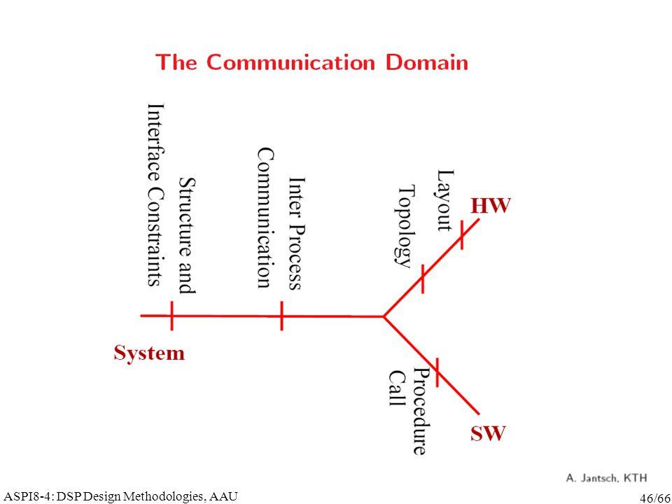 ASPI8-4: DSP Design Methodologies, AAU 46/66