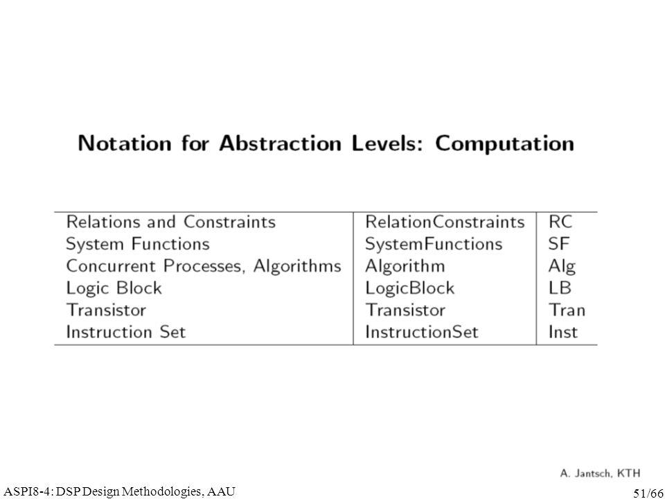 ASPI8-4: DSP Design Methodologies, AAU 51/66