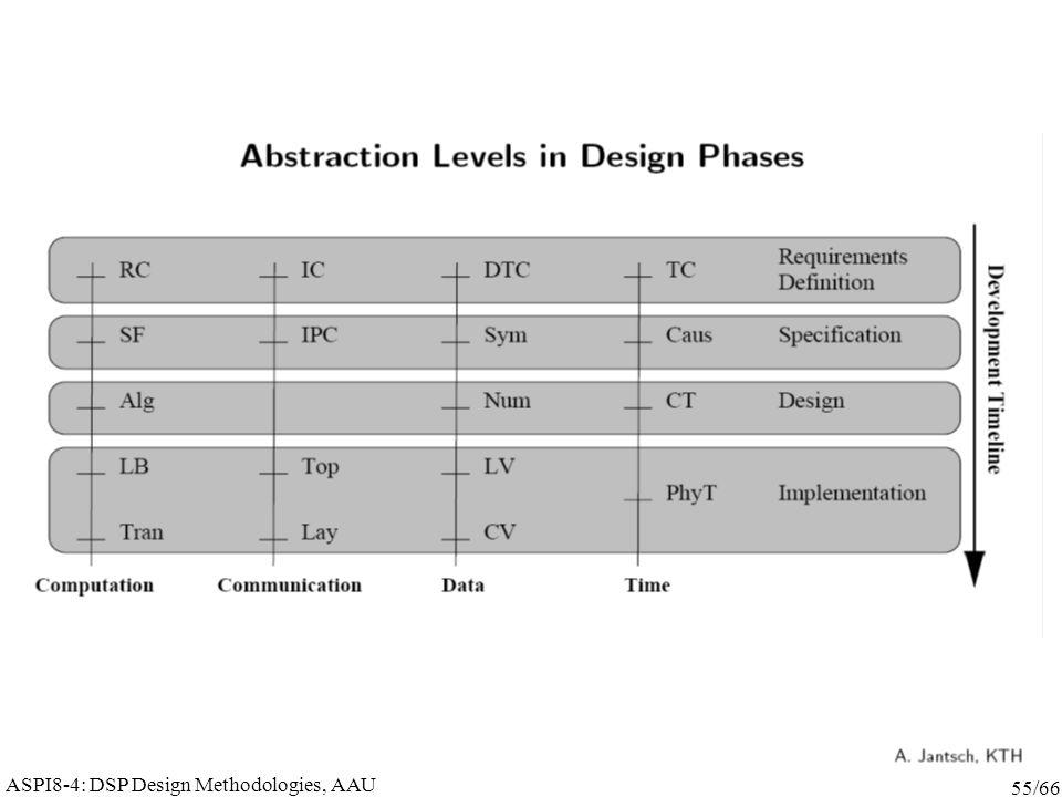 ASPI8-4: DSP Design Methodologies, AAU 55/66