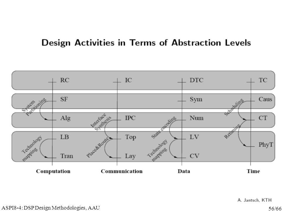 ASPI8-4: DSP Design Methodologies, AAU 56/66