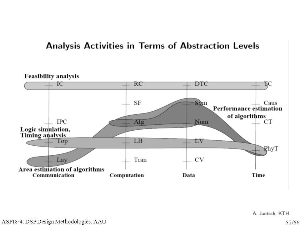ASPI8-4: DSP Design Methodologies, AAU 57/66