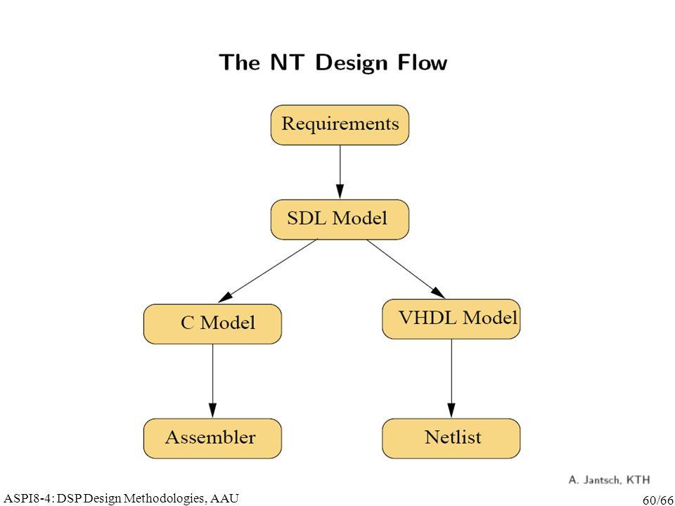 ASPI8-4: DSP Design Methodologies, AAU 60/66
