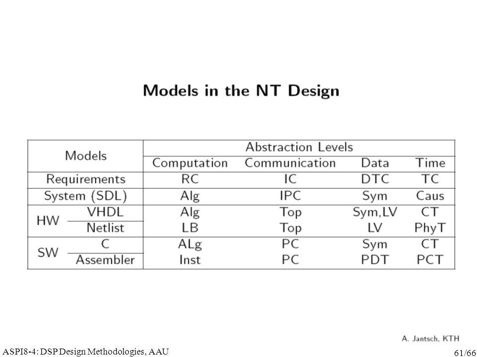 ASPI8-4: DSP Design Methodologies, AAU 61/66