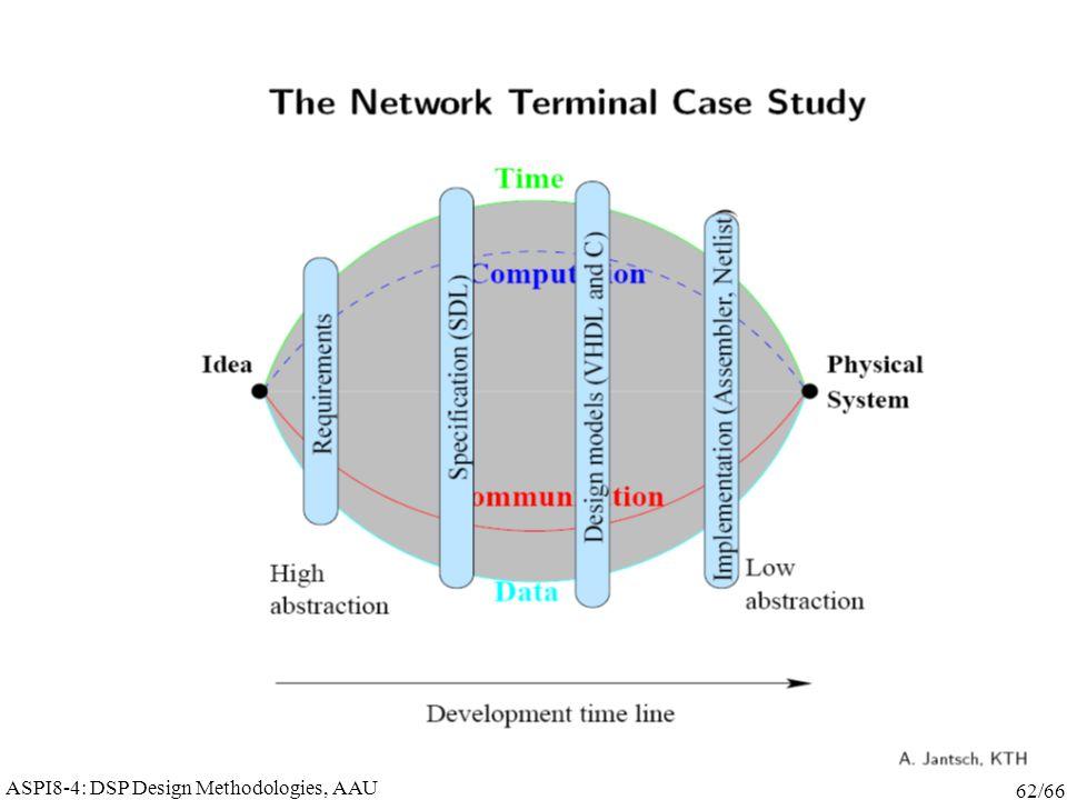 ASPI8-4: DSP Design Methodologies, AAU 62/66