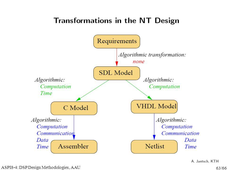 ASPI8-4: DSP Design Methodologies, AAU 63/66