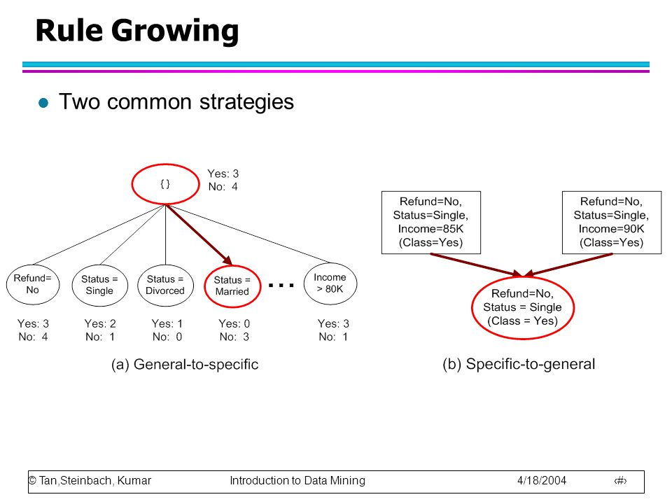 © Tan,Steinbach, Kumar Introduction to Data Mining 4/18/2004 18 Rule Growing l Two common strategies