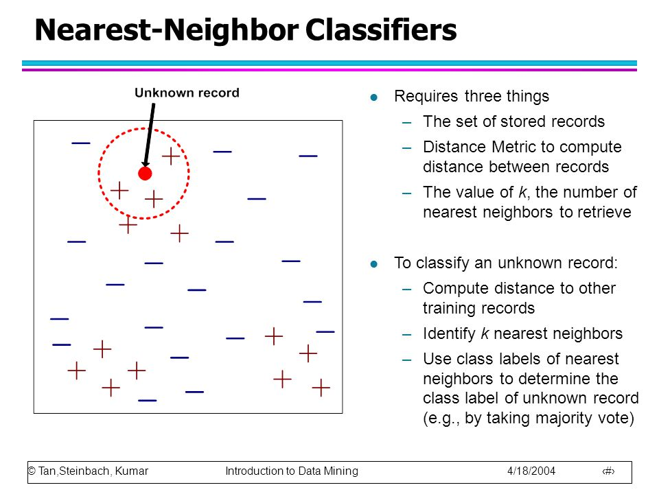 © Tan,Steinbach, Kumar Introduction to Data Mining 4/18/2004 38 Nearest-Neighbor Classifiers l Requires three things –The set of stored records –Distance Metric to compute distance between records –The value of k, the number of nearest neighbors to retrieve l To classify an unknown record: –Compute distance to other training records –Identify k nearest neighbors –Use class labels of nearest neighbors to determine the class label of unknown record (e.g., by taking majority vote)