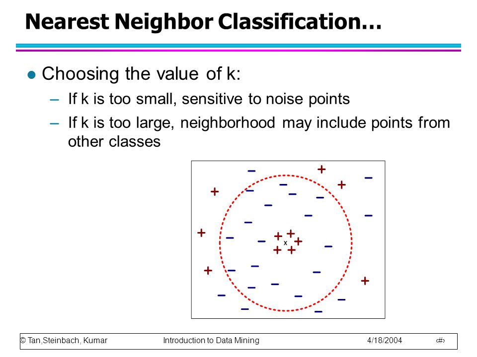© Tan,Steinbach, Kumar Introduction to Data Mining 4/18/2004 42 Nearest Neighbor Classification… l Choosing the value of k: –If k is too small, sensitive to noise points –If k is too large, neighborhood may include points from other classes