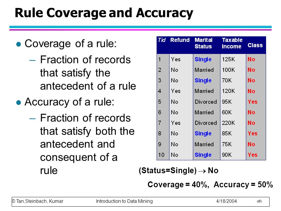 © Tan,Steinbach, Kumar Introduction to Data Mining 4/18/2004 5 Rule Coverage and Accuracy l Coverage of a rule: –Fraction of records that satisfy the antecedent of a rule l Accuracy of a rule: –Fraction of records that satisfy both the antecedent and consequent of a rule (Status=Single)  No Coverage = 40%, Accuracy = 50%