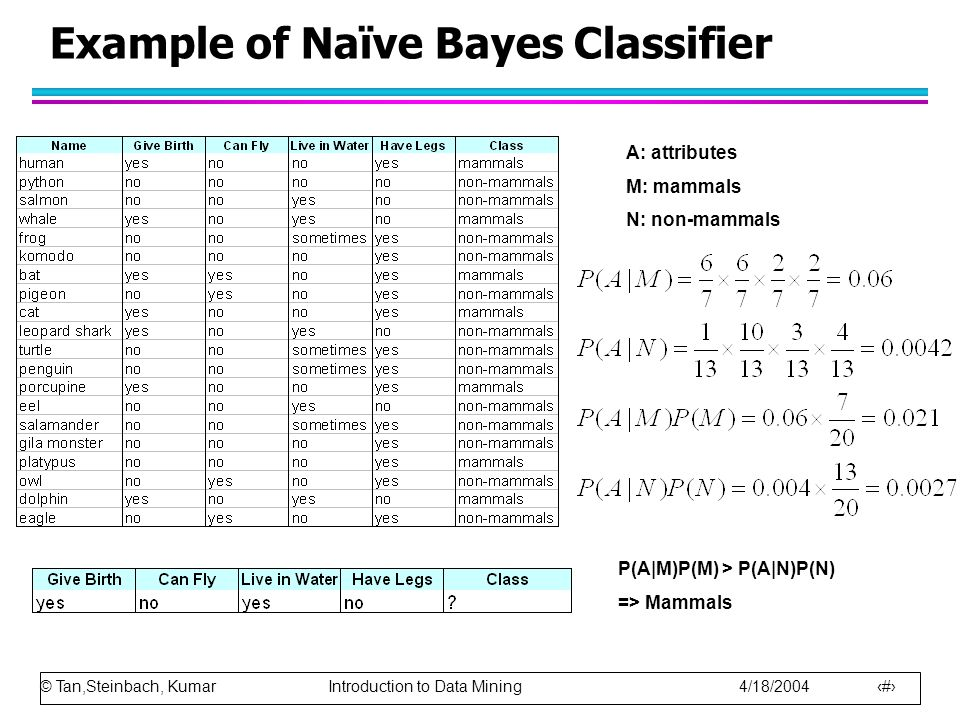 © Tan,Steinbach, Kumar Introduction to Data Mining 4/18/2004 59 Example of Naïve Bayes Classifier A: attributes M: mammals N: non-mammals P(A|M)P(M) > P(A|N)P(N) => Mammals