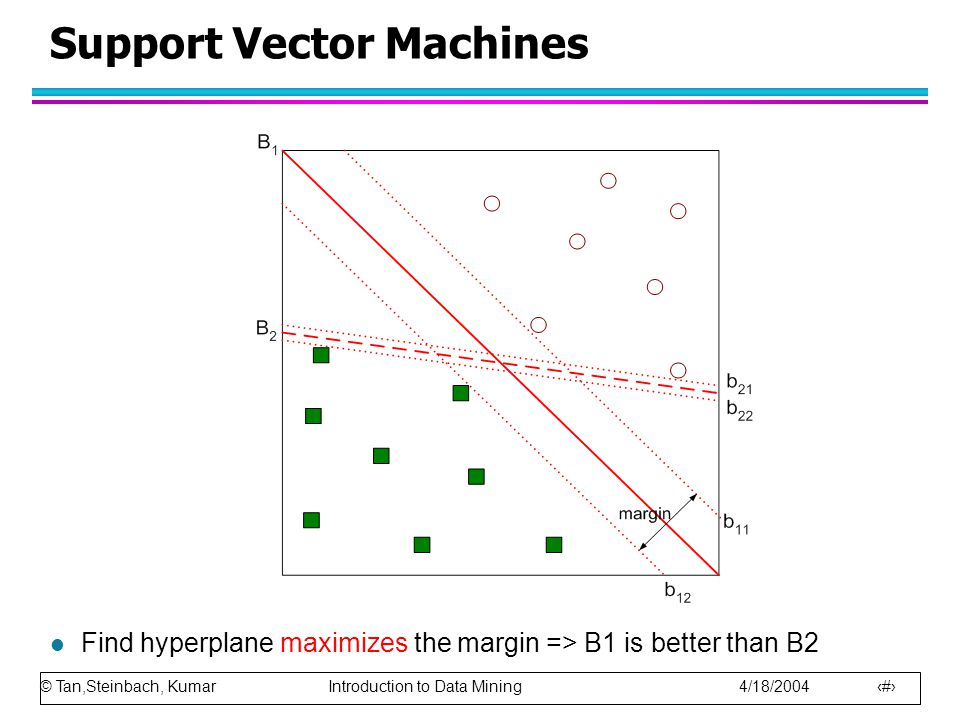 © Tan,Steinbach, Kumar Introduction to Data Mining 4/18/2004 71 Support Vector Machines l Find hyperplane maximizes the margin => B1 is better than B2