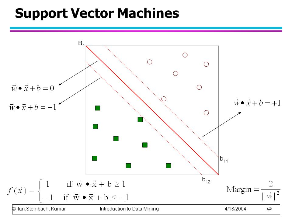 © Tan,Steinbach, Kumar Introduction to Data Mining 4/18/2004 72 Support Vector Machines