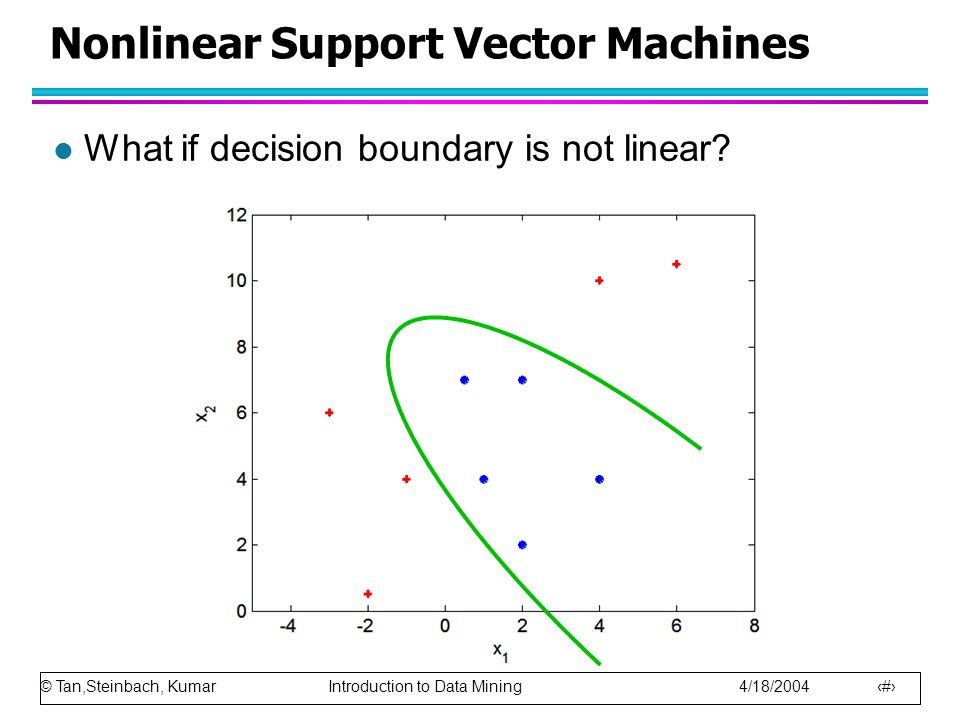 © Tan,Steinbach, Kumar Introduction to Data Mining 4/18/2004 76 Nonlinear Support Vector Machines l What if decision boundary is not linear?
