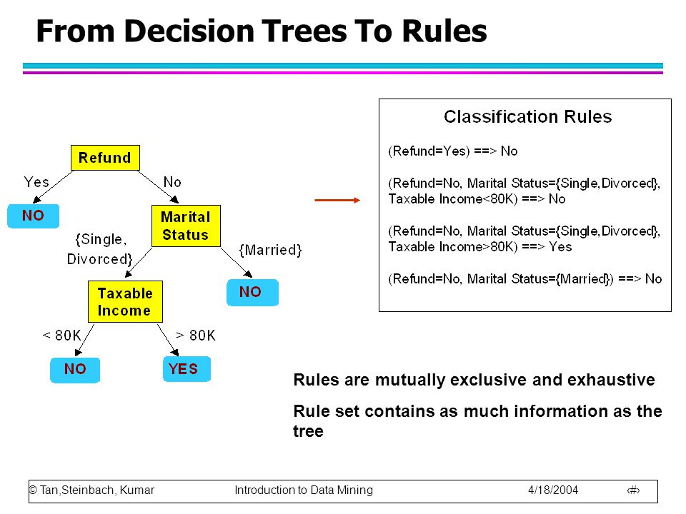 © Tan,Steinbach, Kumar Introduction to Data Mining 4/18/2004 8 From Decision Trees To Rules Rules are mutually exclusive and exhaustive Rule set contains as much information as the tree
