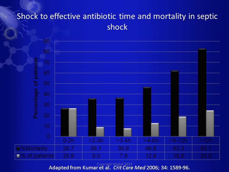 Copyright Wigfull 2013 Shock to effective antibiotic time and mortality in septic shock Adapted from Kumar et al.