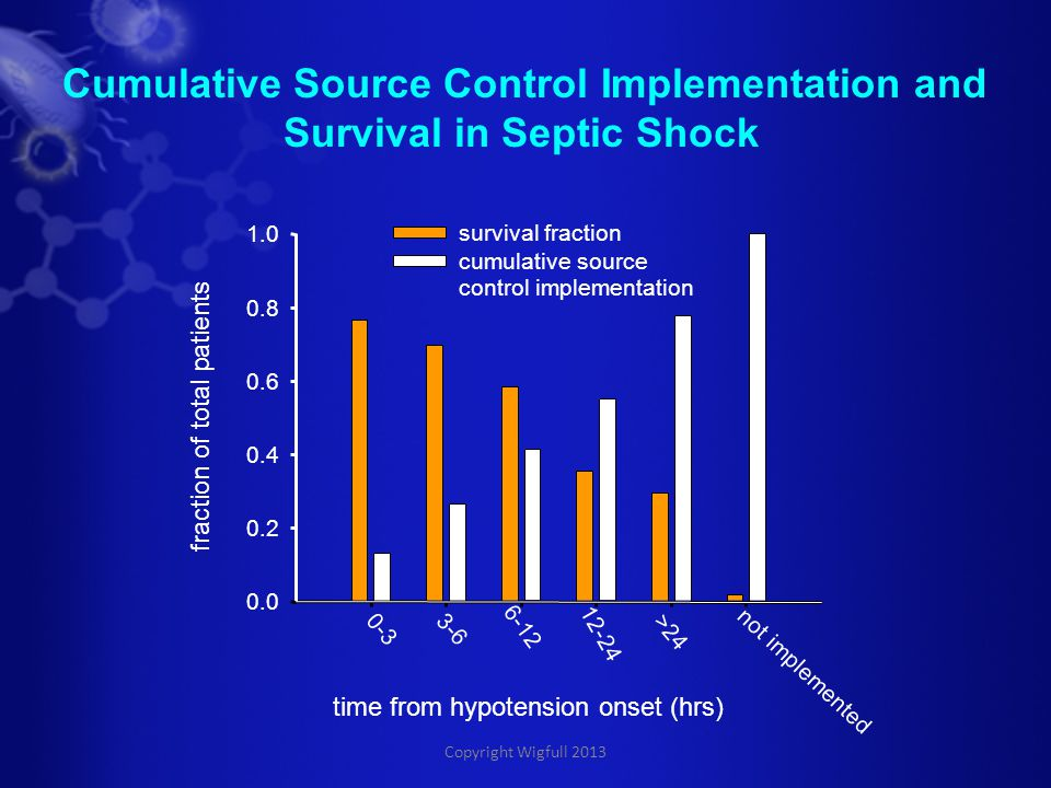 Copyright Wigfull 2013 Cumulative Source Control Implementation and Survival in Septic Shock time from hypotension onset (hrs) 0-3 3-6 6-12 12-24 >24 not implemented fraction of total patients 0.0 0.2 0.4 0.6 0.8 1.0 survival fraction cumulative source control implementation