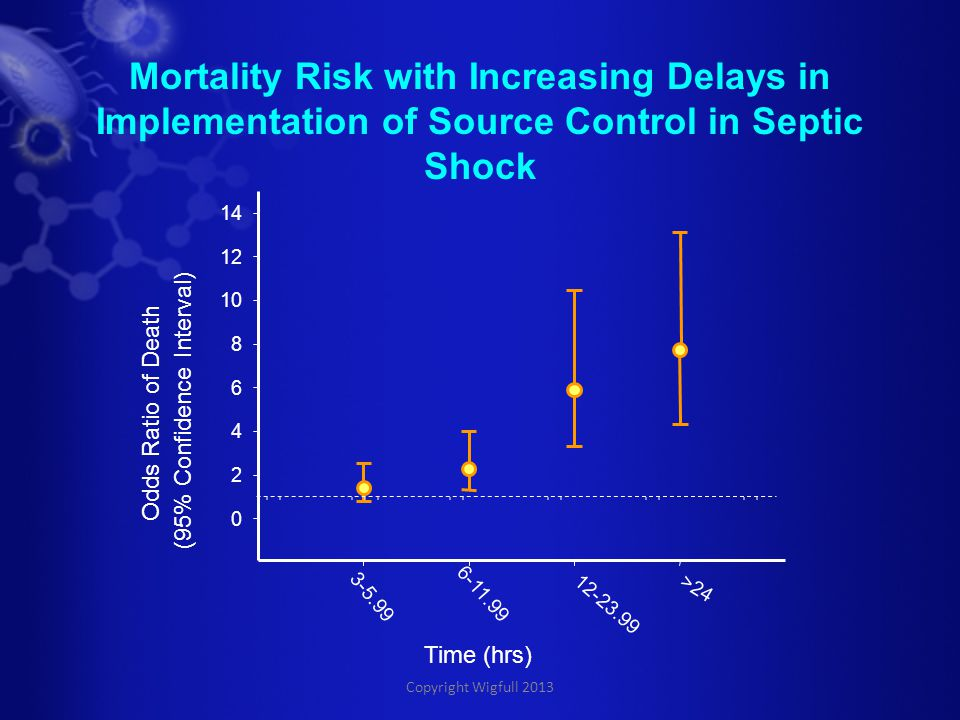 Copyright Wigfull 2013 Mortality Risk with Increasing Delays in Implementation of Source Control in Septic Shock Time (hrs) 3-5.99 6-11.99 12-23.99 >24 Odds Ratio of Death (95% Confidence Interval) 0 2 4 6 8 10 12 14