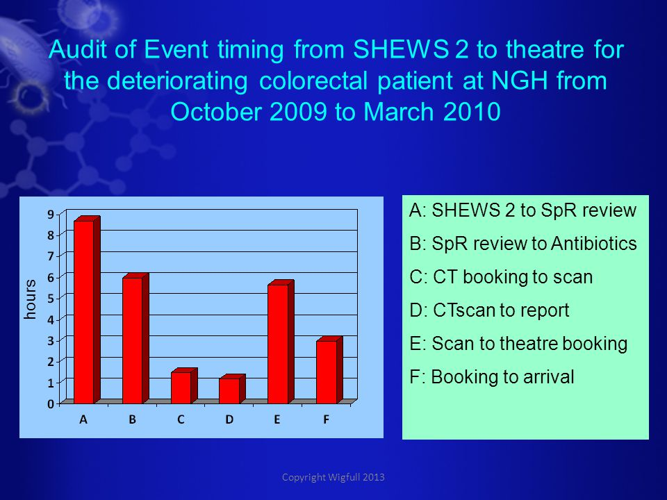 Copyright Wigfull 2013 A: SHEWS 2 to SpR review B: SpR review to Antibiotics C: CT booking to scan D: CTscan to report E: Scan to theatre booking F: Booking to arrival Audit of Event timing from SHEWS 2 to theatre for the deteriorating colorectal patient at NGH from October 2009 to March 2010 hours
