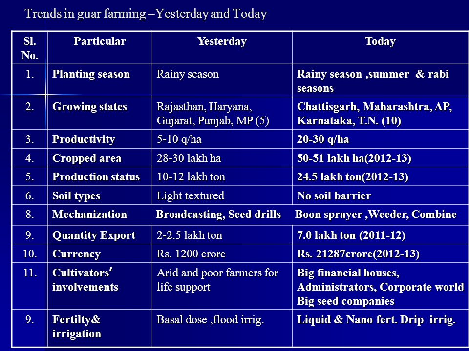 Trends in guar farming –Yesterday and Today Sl. No.