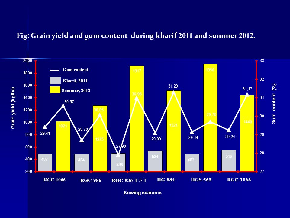 Fig: Grain yield and gum content during kharif 2011 and summer 2012.