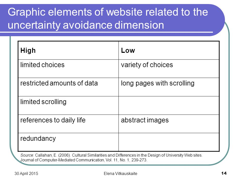 30 April 2015Elena Vitkauskaite 14 Graphic elements of website related to the uncertainty avoidance dimension HighLow limited choicesvariety of choice