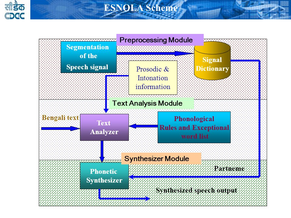 The ESNOLA framework and partneme inventories altogether give a simple approach for the production of high quality synthesized speech, particularly useful for intonated concatenative synthesis system.