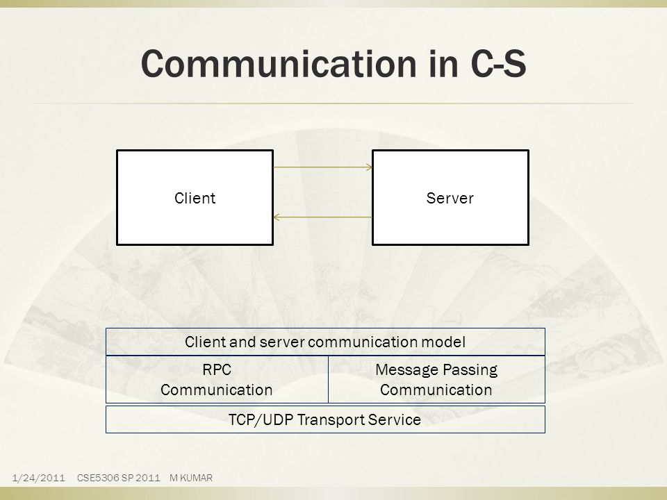 Communication in C-S Client and server communication model RPC Communication Message Passing Communication TCP/UDP Transport Service ClientServer 1/24/2011 CSE5306 SP 2011 M KUMAR