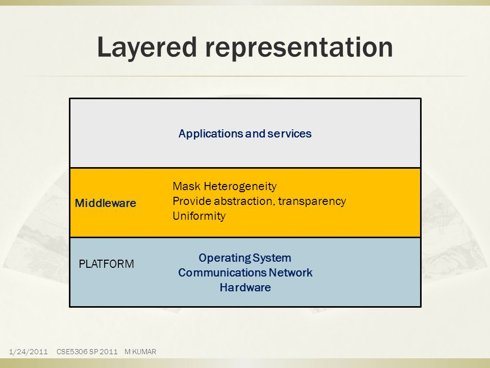 Layered representation Applications and services Middleware Operating System Communications Network Hardware Mask Heterogeneity Provide abstraction, transparency Uniformity PLATFORM 1/24/2011 CSE5306 SP 2011 M KUMAR