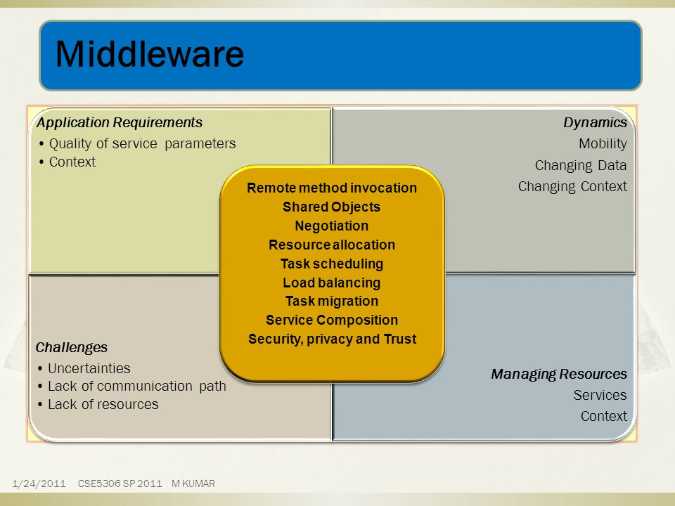 Middleware Application Requirements Quality of service parameters Context Dynamics Mobility Changing Data Changing Context Challenges Uncertainties Lack of communication path Lack of resources Managing Resources Services Context Remote method invocation Shared Objects Negotiation Resource allocation Task scheduling Load balancing Task migration Service Composition Security, privacy and Trust