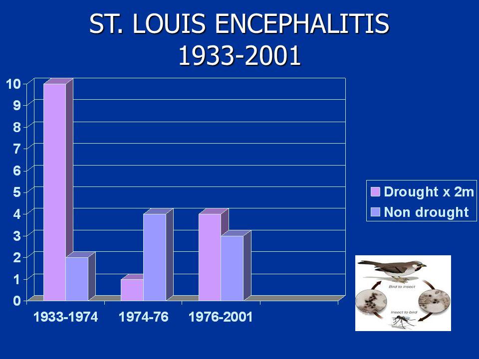 ST. LOUIS ENCEPHALITIS 1933-2001