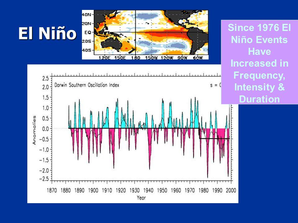 El Niño Since 1976 El Niño Events Have Increased in Frequency, Intensity & Duration