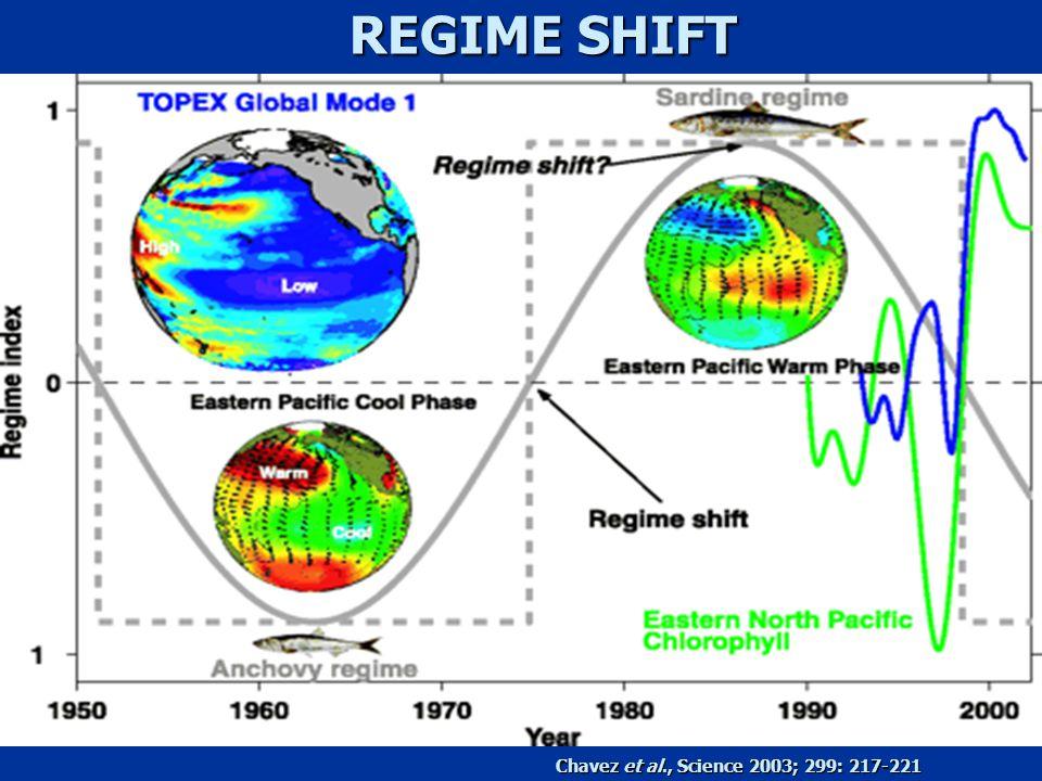 Chavez et al., Science 2003; 299: 217-221 REGIME SHIFT
