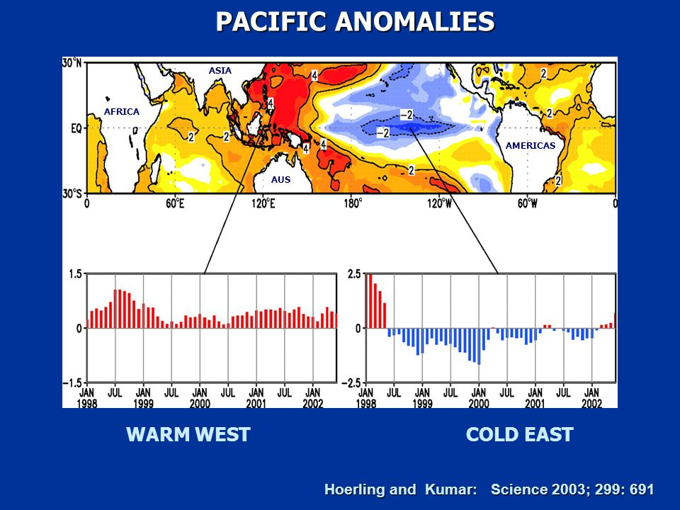 WARM WEST COLD EAST PACIFIC ANOMALIES PACIFIC ANOMALIES Hoerling and Kumar: Science 2003; 299: 691 AMERICAS AFRICA AUS ASIA