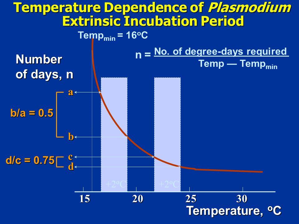Temperature, o C 15202530 Number of days, n a b c d b/a = 0.5 d/c = 0.75 n = No.