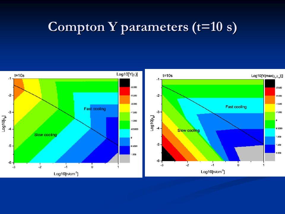Compton Y parameters (t=10 s)