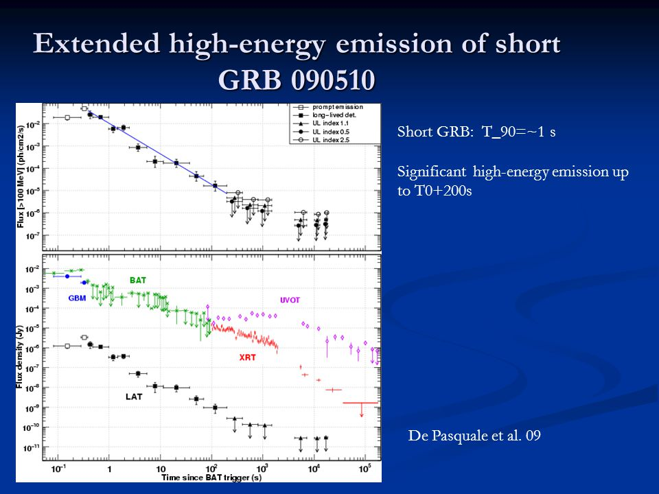 Short GRB: T_90=~1 s Significant high-energy emission up to T0+200s Extended high-energy emission of short GRB 090510 GRB090510 De Pasquale et al.
