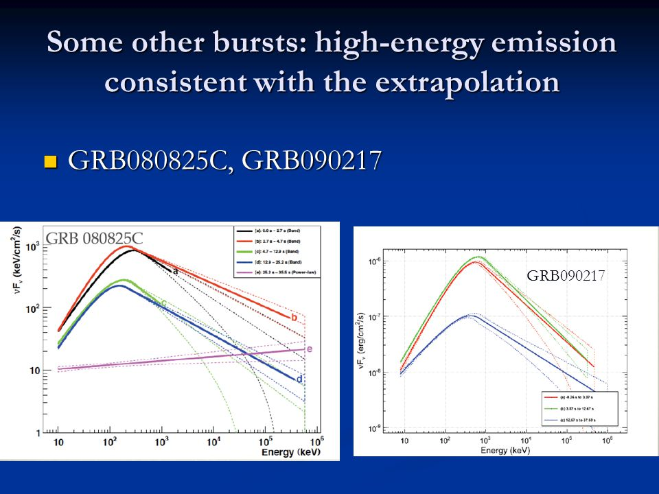 Some other bursts: high-energy emission consistent with the extrapolation GRB080825C, GRB090217 GRB080825C, GRB090217 GRB090217