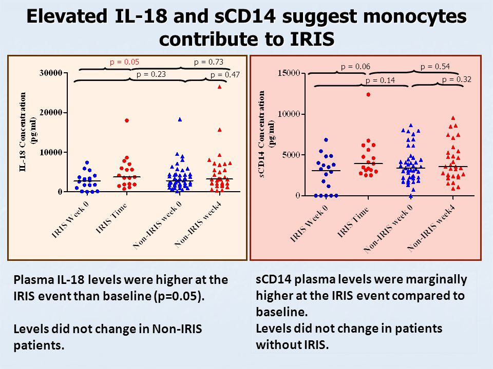 sCD14 plasma levels were marginally higher at the IRIS event compared to baseline.