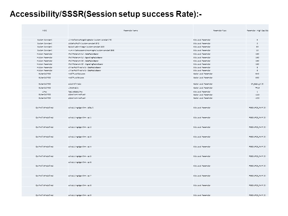 Accessibility/SSSR(Session setup success Rate):- C> pmRrcConnEstabFailOverload:The total number of failed RRC Connection Establishments due to overload.