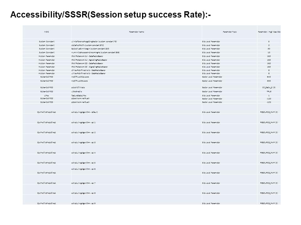 Accessibility/SSSR(Session setup success Rate):- MOCParameter NameParameter Type Parameter - High Cap Site System ConstantulInterferenceForgettingFact