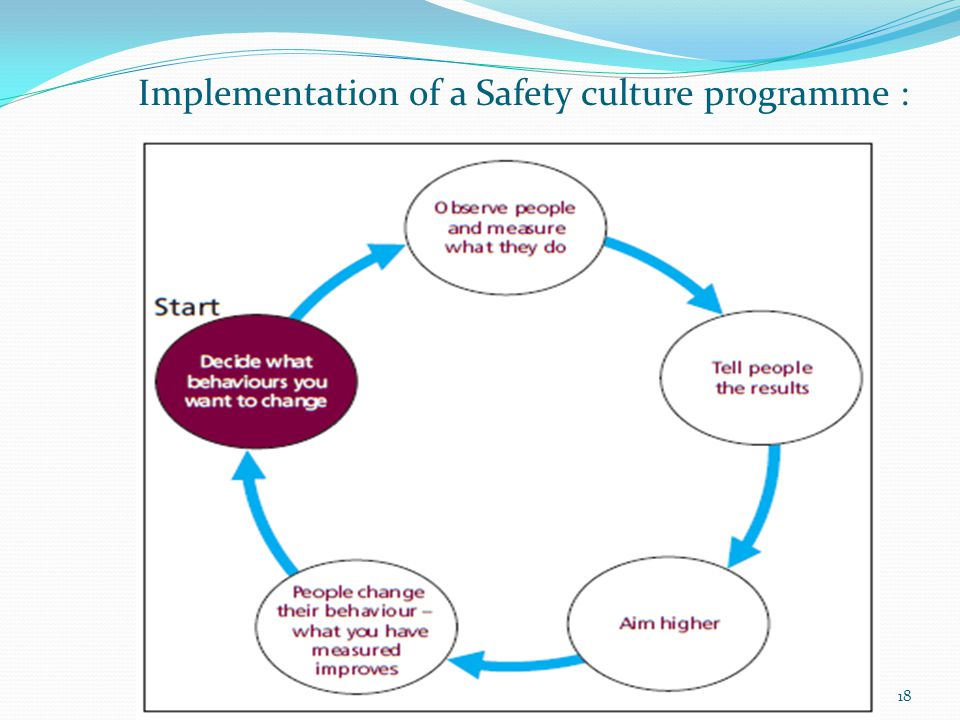 Implementation of a Safety culture programme : 18