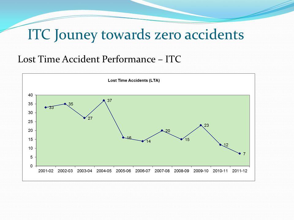 Lost Time Accident Performance – ITC ITC Jouney towards zero accidents