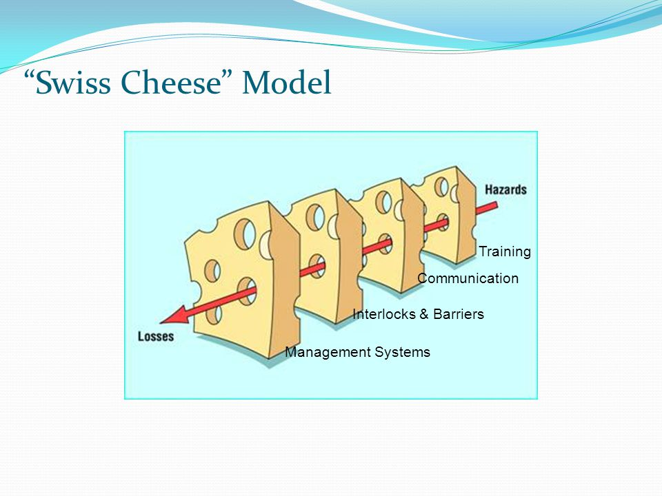 """Swiss Cheese"" Model Management Systems Training Interlocks & Barriers Communication"