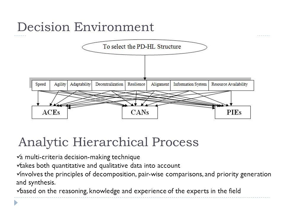 Decision Environment Analytic Hierarchical Process a multi-criteria decision-making technique takes both quantitative and qualitative data into accoun
