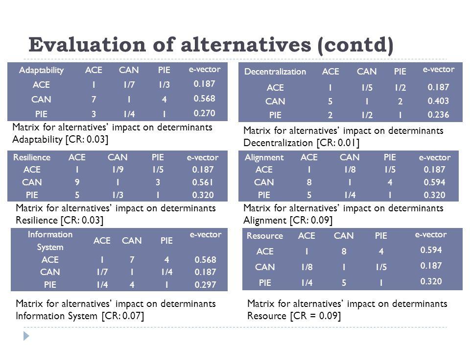 Evaluation of alternatives (contd) AdaptabilityACECANPIE e-vector ACE11/71/3 0.187 CAN714 0.568 PIE31/41 0.270 Matrix for alternatives' impact on dete