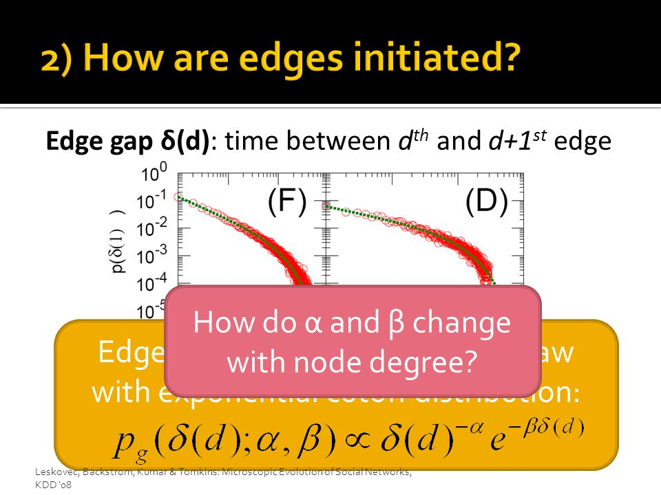 Edge gap δ(d): time between d th and d+1 st edge Edge interarrivals follow power law with exponential cutoff distribution: Leskovec, Backstrom, Kumar & Tomkins: Microscopic Evolution of Social Networks, KDD 08 How do α and β change with node degree