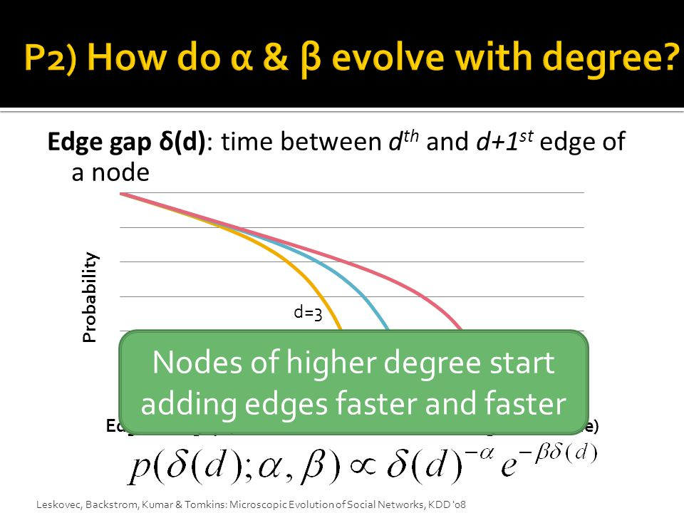 Leskovec, Backstrom, Kumar & Tomkins: Microscopic Evolution of Social Networks, KDD 08 Edge gap δ(d): time between d th and d+1 st edge of a node Degree d=1 d=3 d=2 Edge time gap (time between 2 consecutive edges of a node) Probability Nodes of higher degree start adding edges faster and faster